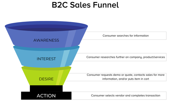 B2C sales funnel stages