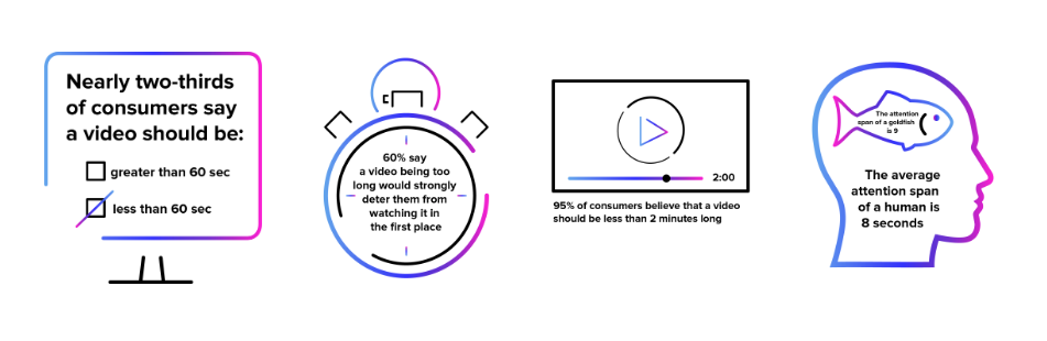 Statistics about how long a marketing video should be including adult attention span