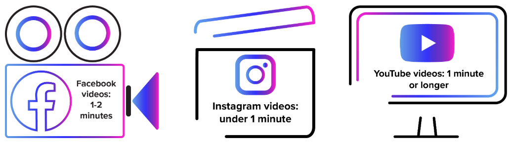 Facebook videos 1-2 minutes long, Instagram videos need to be under 1 minute long, YouTube videos 1 minute or longer