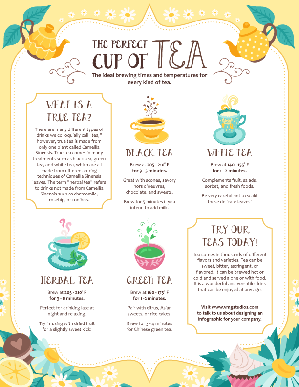 Infographic on different varieties of tea