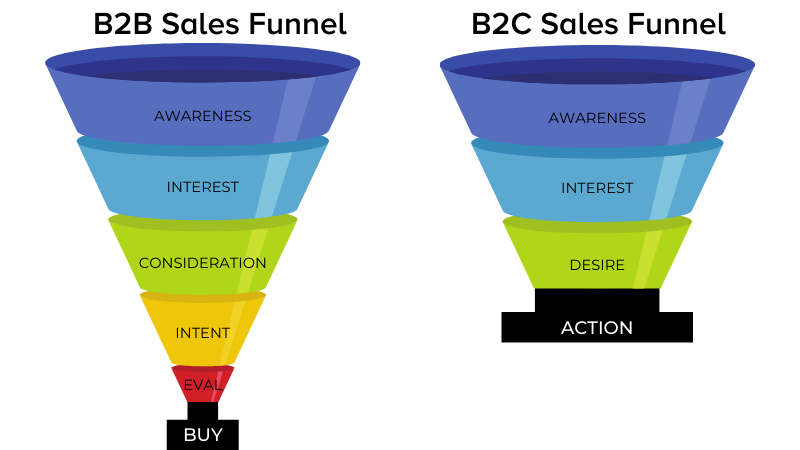 B2B sales funnel vs. B2C sales funnel graphic