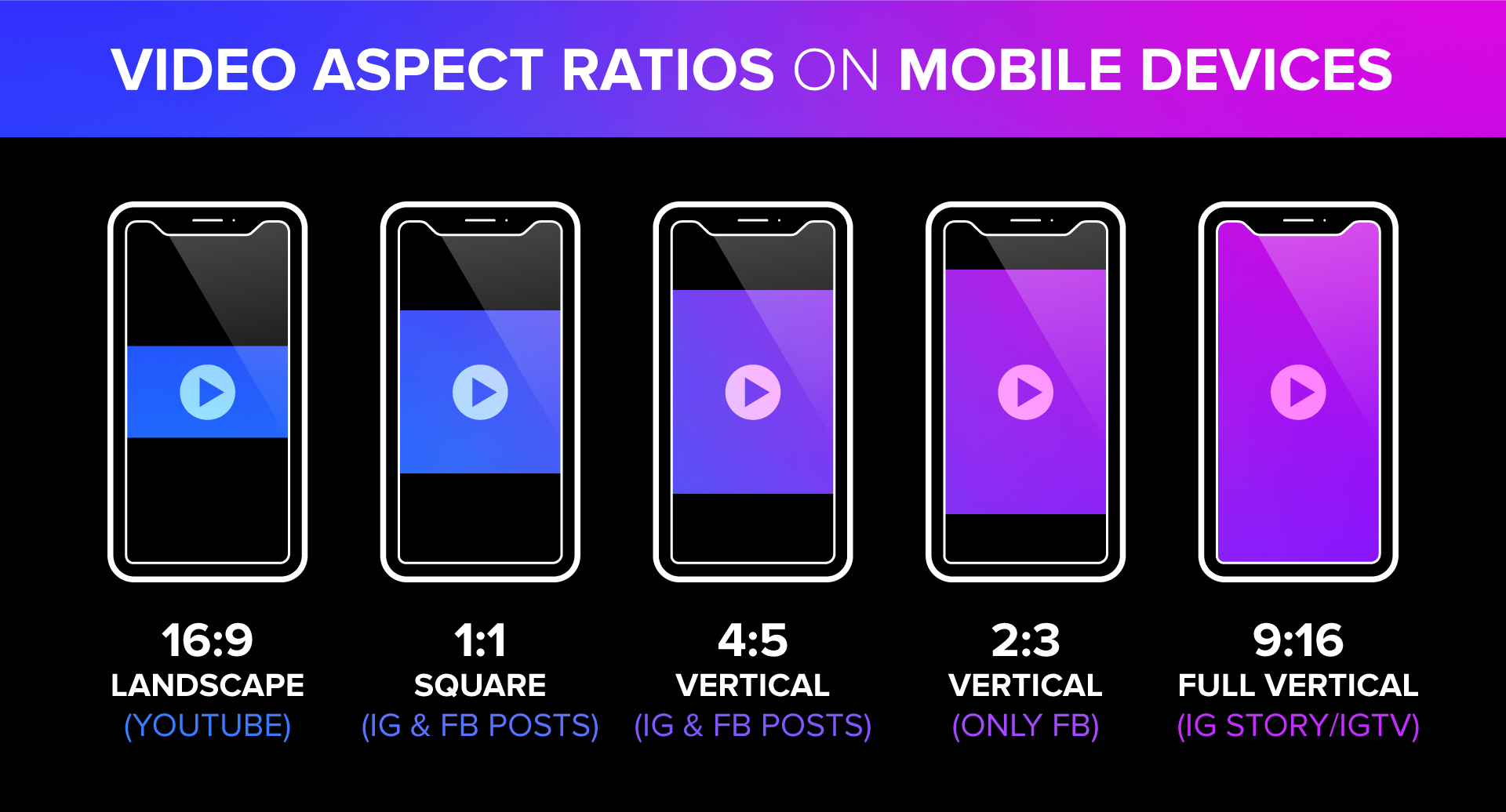 Infographic of video aspect ratios on mobile devices. Include 16:9 landscape for YouTube, 1:1 square for Instagram and Facebook, 4:5 vertical for Instagram and Facebook, 2:3 vertical for Facebook, and 9:16 full vertical for Instagram Story and IGTV