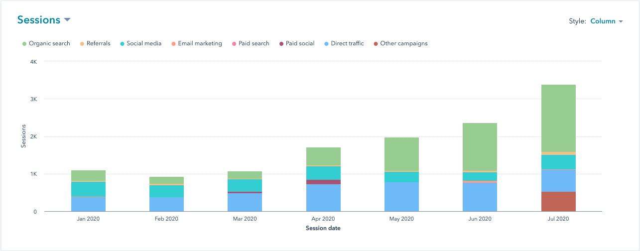 vmg studios overall website traffic content marketing